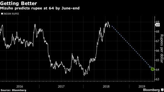 Laggard Rupee Poised for Strong Rebound Next Year, Mizuho Says