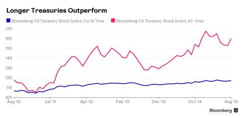Longer Treasuries Outperform