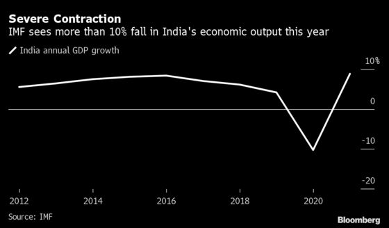 India Expands Stimulus to 15% of Economy as Recession Looms