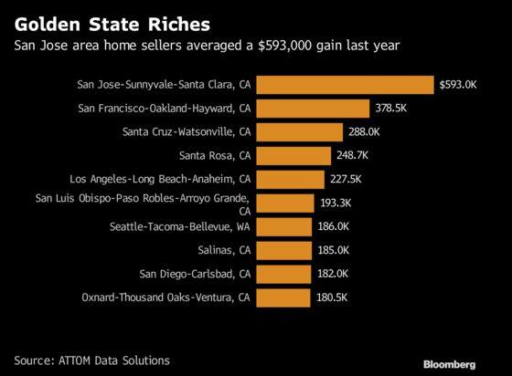 Americans Selling Homes in 2018 Had Biggest Gains in 12 Years
