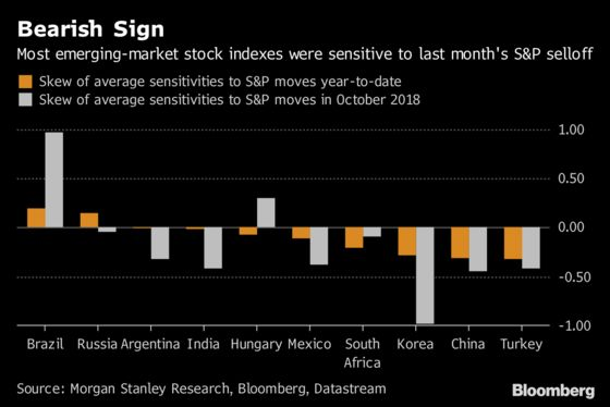 End of Bull Run in U.S. Stocks Poses Threat to Emerging Markets