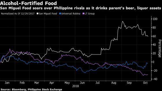 Universal Robina, LT Beware: San Miguel Food Share Sale May Hurt