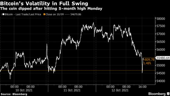Bitcoin Buckles, Then Bounces, in Late-Day Spurt of Volatility