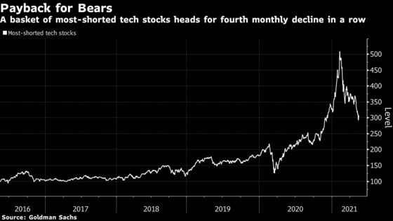Short Sellers Ride Tech Rout Doubling Down on Biggest Losers