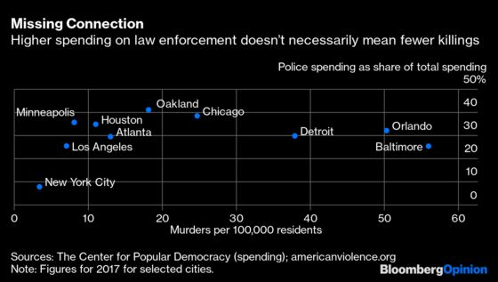 Spending So Much on Police Has Real Downsides