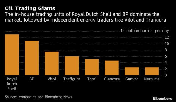 BP Enjoyed Its Best Year in Oil and Gas Trading Since 2009