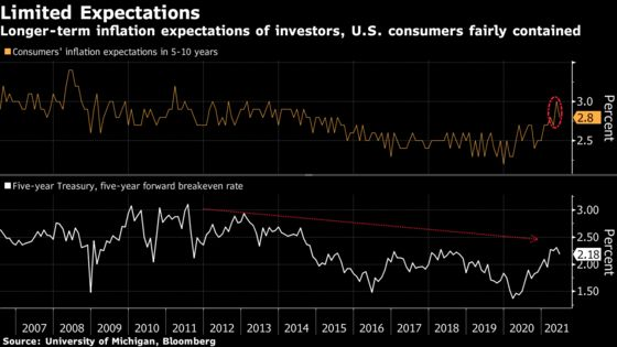 Fed Policy to Provide 'Powerful Support' Until Recovery Complete