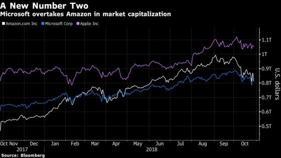 Amazon Earnings Swoon Strips It of No. 2 Market-Cap Ranking