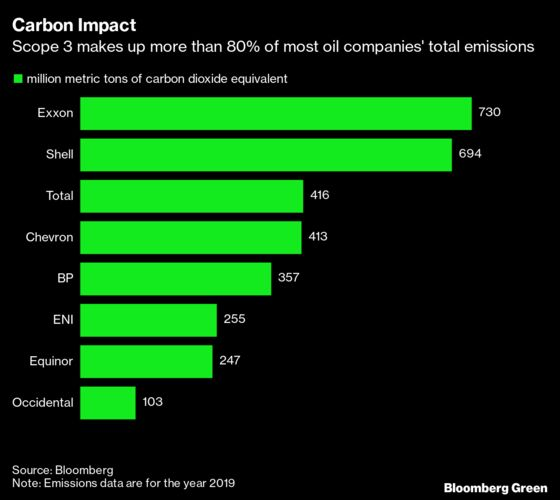 Exxon Discloses Full Scope of Fuel Emissions for First Time
