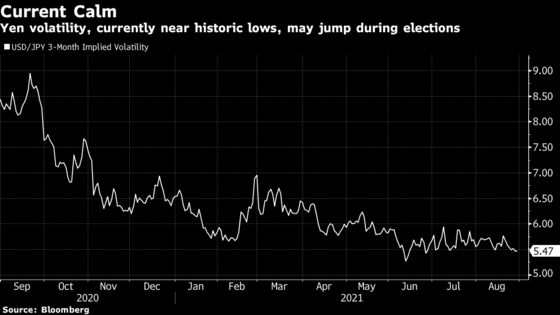 BofA Warns of Weaker, More-Volatile Yen on Japan Political Risks