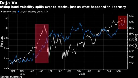 Rate Volatility Is Again Proving Too Much for Stocks to Stomach