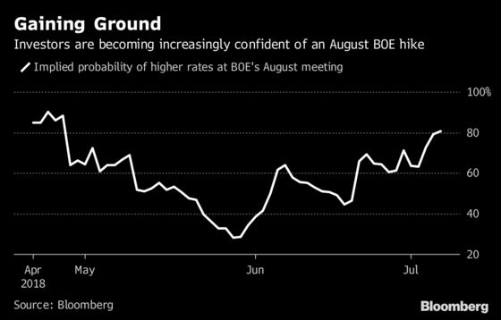 The Bank of England Is On Course for an August Rate Hike