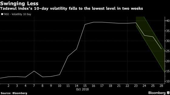 Most Mideast Stocks Retreat as Traders Eye Earnings