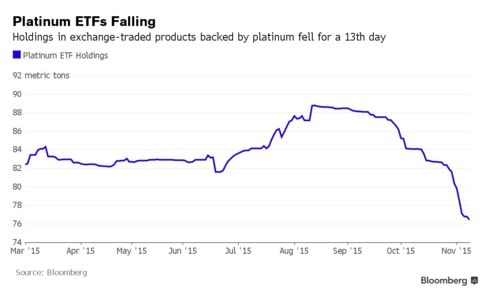 Holdings in exchange-traded products backed by platinum fell for a 13th day.