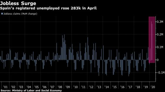 Spanish Jobless Claims Surge for Second Month in April