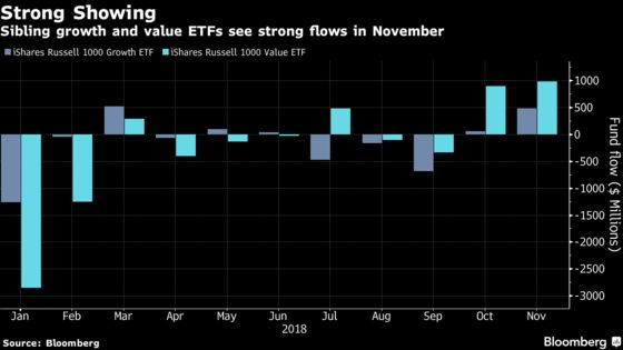 As Value and Growth ETFs Stage a Tug of War, Traders Hope Both Win