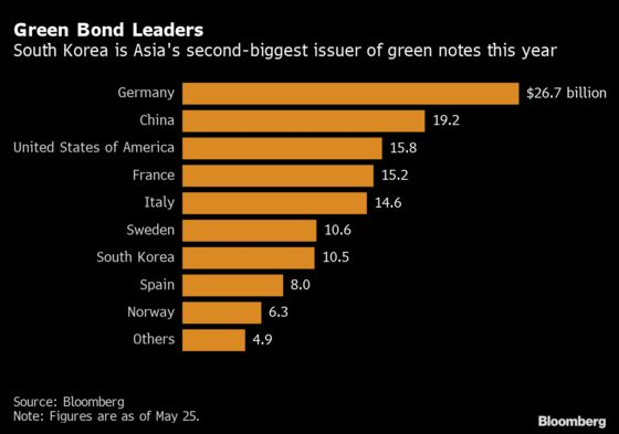 Green Bond Seller Investing in Coal Shows ESG Can Be Tricky