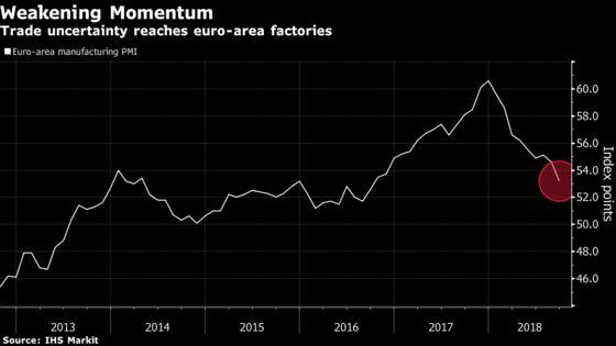 Euro-Area Manufacturers Throw on Brakes Amid Trade War Turmoil
