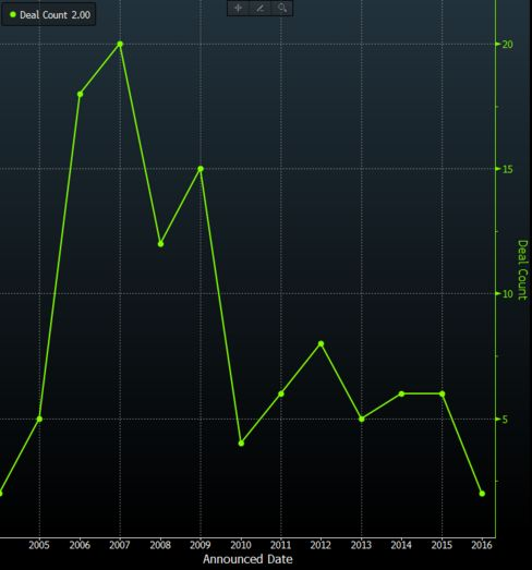 The number of Saudi initial public offerings has declined this year to the lowest since 2004.