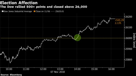 Stocks Rally as Election Results Provide Comfort: Markets Wrap