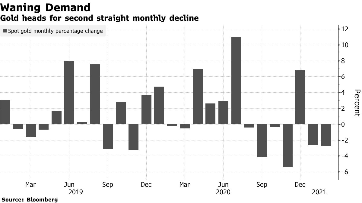 Gold heads for second straight monthly decline