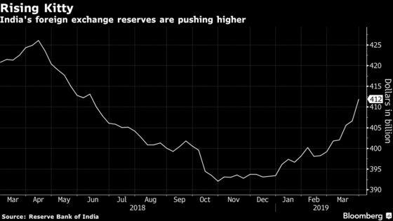 India's Dollar Swap Window May Lift FX Reserves Toward Record