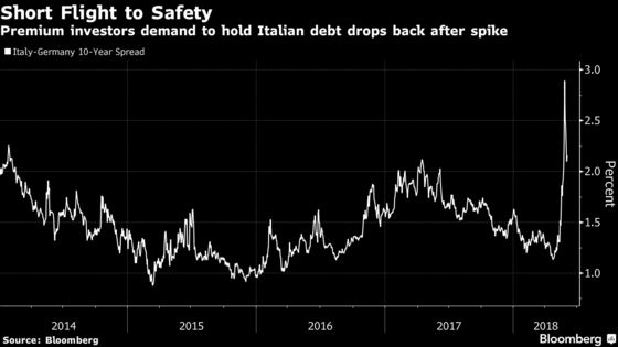 Shortest Euro-Area Crisis Ever? Italian Risk Melts From Market