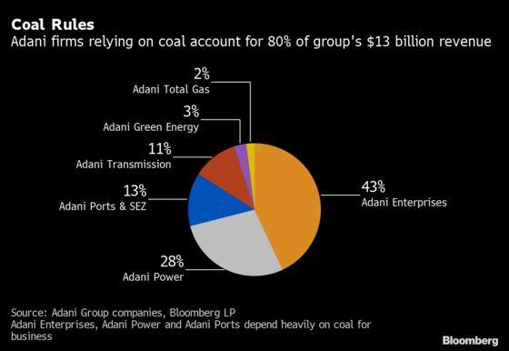 World's Biggest Wealth Surge Marks Rise of Billionaire Adani