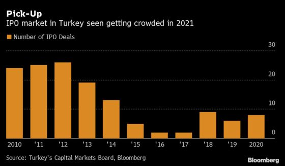 Indebted Turkish Group Looks to Cash In With Plan for Unit's IPO