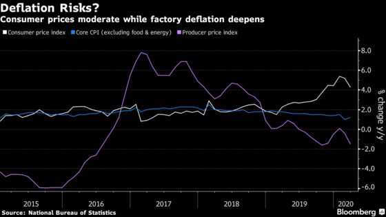 Oil Collapse to Worsen China's Deflation, Open Path for PBOC