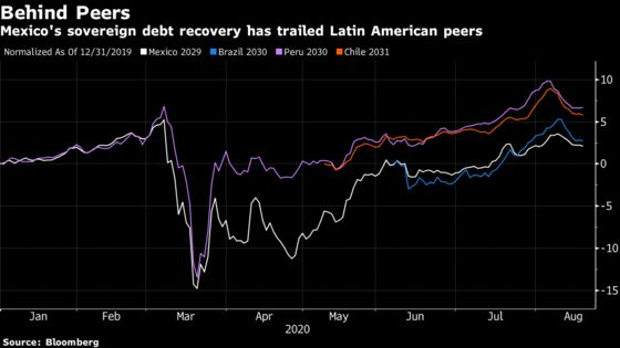 AMLO's Austerity Pitch Fizzles With Investors as Bonds Lag Peers
