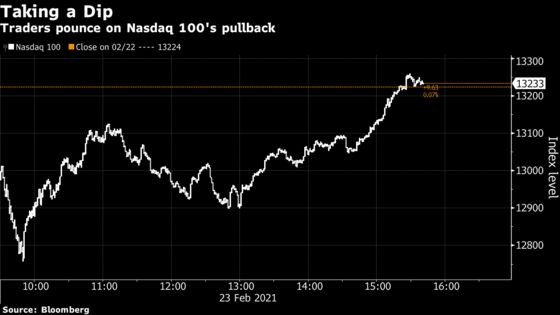 'Buy the Dip' Trends on Twitter, and Stocks Rebound FromTheir Lows