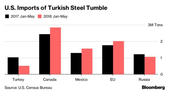 Trump May Spurn Turkish Steel But Others Will Want It