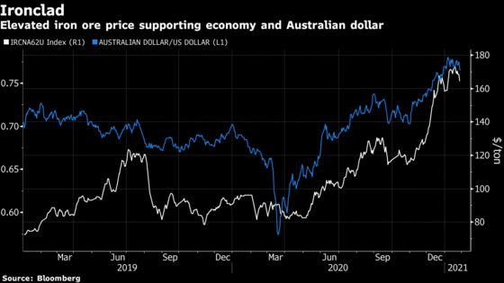 Australia's Surging Terms of Trade Delivers Boost For Economy