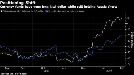Tale of Two Central Banks Casts Aussie-Kiwi Fight Into Spotlight