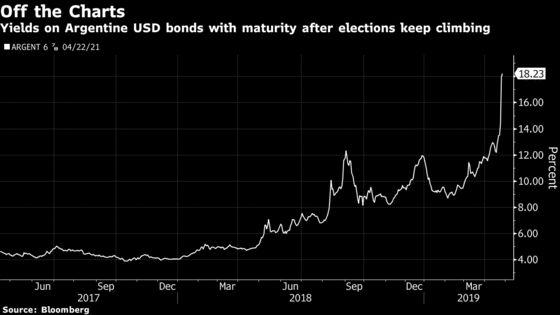 Argentine Bonds Sink Into Distressed Territory as Macri Falters