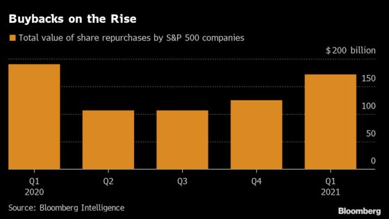 Corporate Buybacks Gain Steam With Banks Poised to Boost Buying