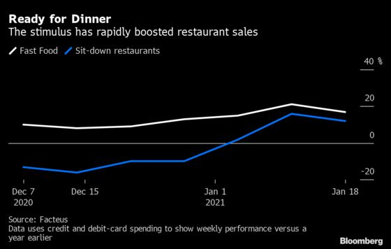 Restaurants Get a Long-Awaited Boost as Stimulus Payments Flow