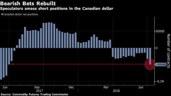 Traders Reload Loonie Shorts Ahead of Bank of Canada Decision
