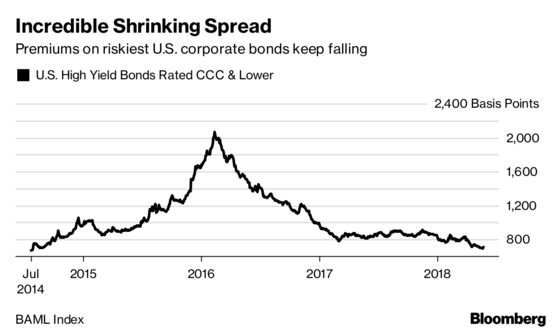 Goldman Says Riskiest Junk Bonds Are Most `Mispriced' Since 2007