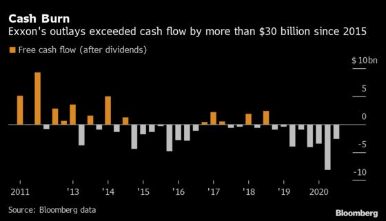 Exxon Defends Dividend After First Annual Loss in Decades
