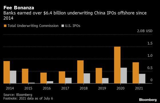 Wall Street's $6 Billion Bonanza Chilled by China IPO Curbs