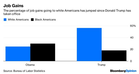 Black Americans Get Fewer of the Job Gains Under Trump