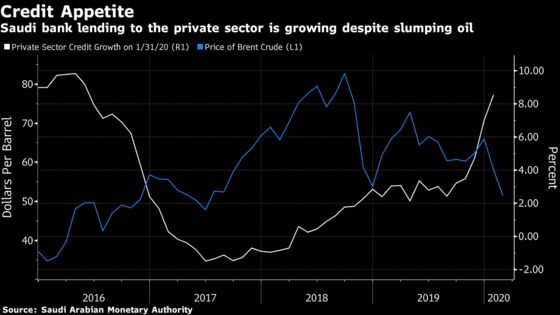 Saudi Lending to Private Sector Surges to Fastest Since 2016