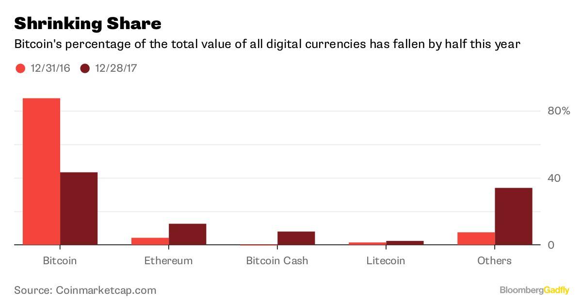 Bitcoin Generator World Goldman Sachs 1000 Ethereum – www