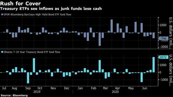 Traders Dump $2.6 Billion in Junk-Bond ETFs Amid Virus Angst