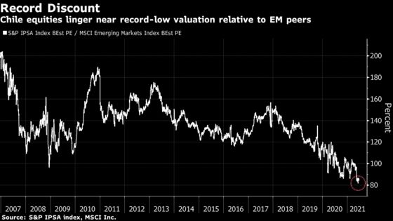 Chile's Bargain-Basement Stocks Too Good to Miss for Some