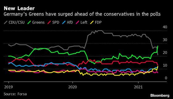Greens' Baerbock Wins Over Managers in Merkel-Succession Bid