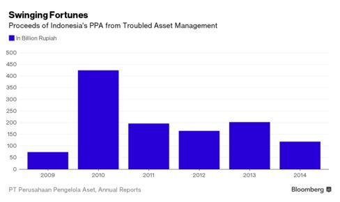 Proceeds of Indonesia's PPA from Troubled Asset Management