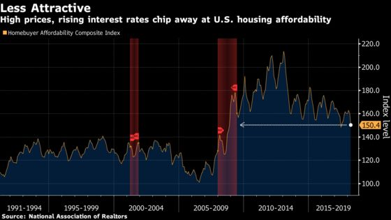 Surging Prices, Rates Test Robust Demand in U.S. Housing Market